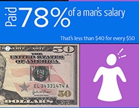 US Women's Inequality Infographic