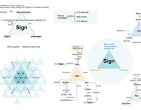 Concept Maps | design theory&critical thinking class