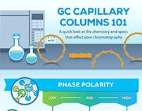 GC Capillary Columns 101 Infographic