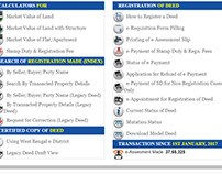 Directorate of Registration and Stamp Revenue Website