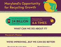 Maryland Recycling Growth Infographic