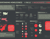 Homelessness in the U.S., Massachusetts, and Boston