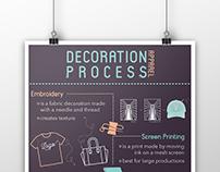 Decoration Process Infographic