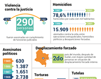 Infographic design: Justice in Colombia. CNMH