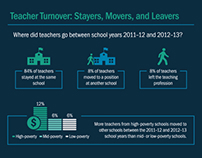 Teacher Shortage Infocard Series