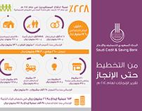 Infographic | إنجازات البنك السعودي للتسليف والادخار
