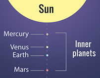 Infographic: The Structure of the Solar System