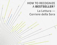 Rejected bestsellers La Lettura-Corriere della Sera