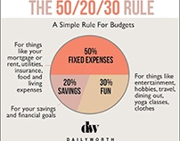 The 50/20/30 Rule of Investing