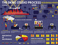 A Design Studio's Process Infographic