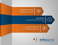 Infratactix Prespective Infographic Design
