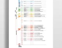 Historical Timeline of Typographic Designers