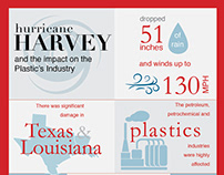 Infographic Hurricane Harvey