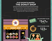 Baked Goods Infographic