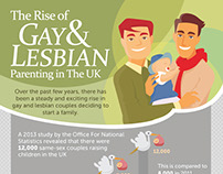 Gay and Lesbian Parenting Infographic