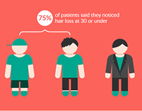 Hair Loss Survey Infographics