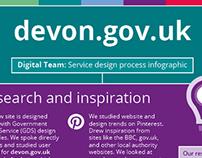 Service design process infographic