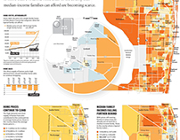 Housing Prices Data Visualization