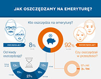 """Infographic - """"How we save for retirement?"""" Nordea"""