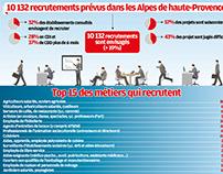 Recrutements dans les Alpes de haute-Provence