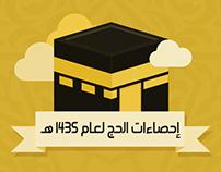 Al-Hajj Statistics