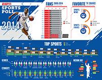 ESPN: Sports Poll Poster Spring 2015 Update