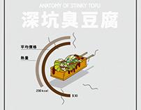[動態資訊圖表]台灣小吃解剖系列-深坑臭豆腐