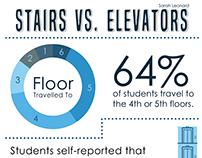 Stairs vs. Elevators