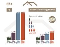 Infografika házépítőknek