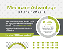 Medicare Advantage Infographic