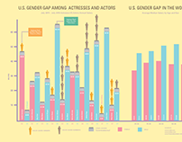 Gender and Age Gap Disparities