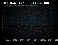 The Vader Effect (Senior Thesis with Process Book)