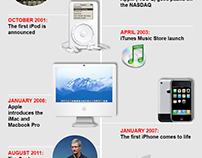Apple's path to $1 trillion