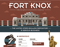 Is There REALLY Gold In Fort Knox?