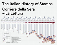 The Italian History of Stamps