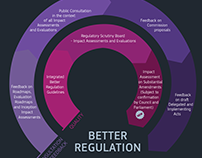 Infographics on better regulation & access to documents