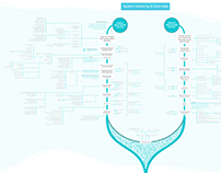 Healthcare: System mapping & Design