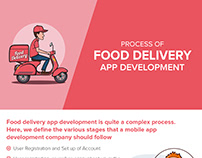 Process of Food Delivery App Development