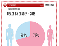 Social network Usage by gender