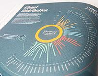 UCF Global Distribution Infographic