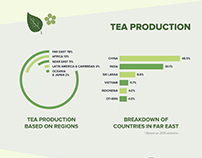 """Green Tea"" Infographics"