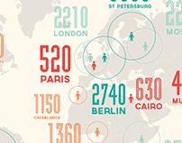 Proxemics Infographic