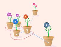 Flowerpot Distance