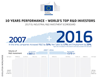R&D Performance in the UE