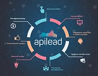 Корпоративный стиль для APILEAD wow товары
