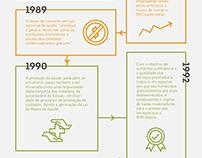 Principais Políticas do SNS / Infographic
