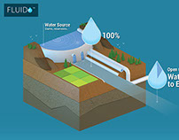 Water Cycle in Urban India | Infographic