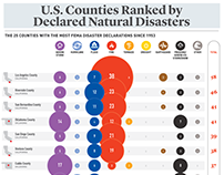 US Counties Ranked by Declared Natural DIsasters (Fema)