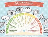 British Gas | Bake Off Barometer