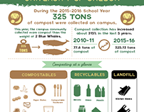 2015 - 2016 Compost Infographic